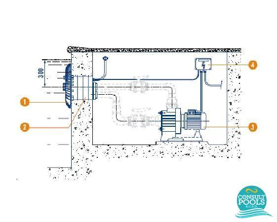 Sistem de inot contra curent piscina Marlin 30 II, 2.2 KW (3 HP) 230V II 50 Hz